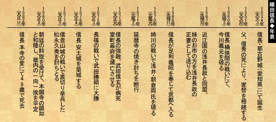 年号で振り返る織田信長の生涯